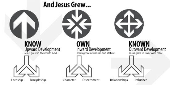 Jesus grew chart